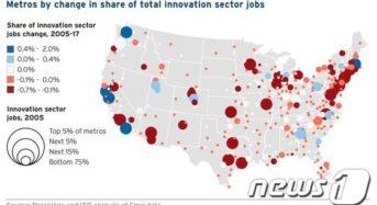 첨단기술 일자리 '쏠림'…90%는 5개 도시에