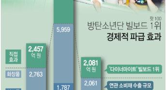 """""""BTS 빌보드 1위 경제적 효과 1조7천억원"""""""