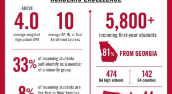 UGA 신입생 평균 GPA 4.0…사상 최대 5800명