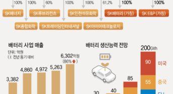 SK이노베이션 '배터리 분사'…내달 1일 공식출범
